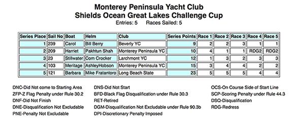 Monterey-2015-results-575