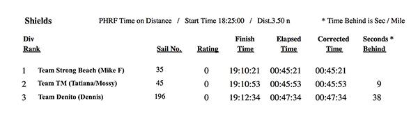 SBYCresults-15Jun-Series2-Race2-web